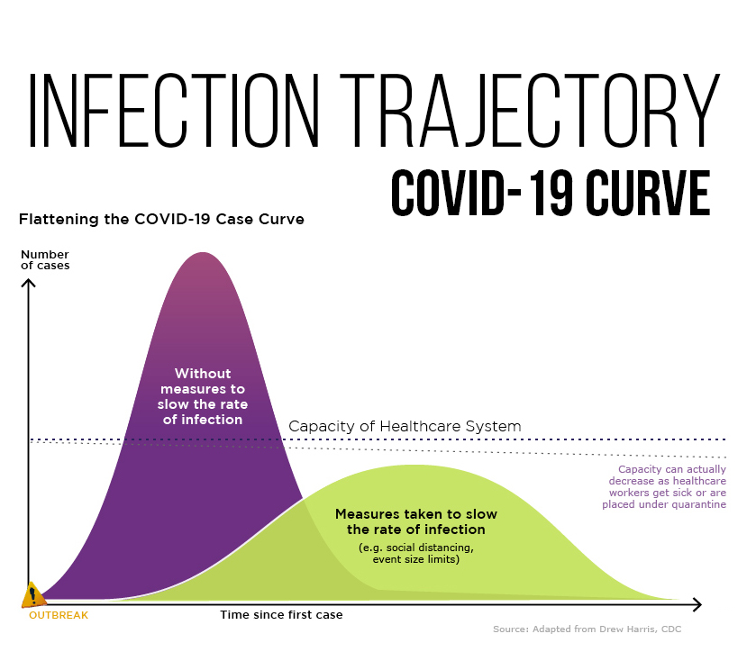 Infection Trajectory: See Which Countries are Flattening Their COVID-19 Curve