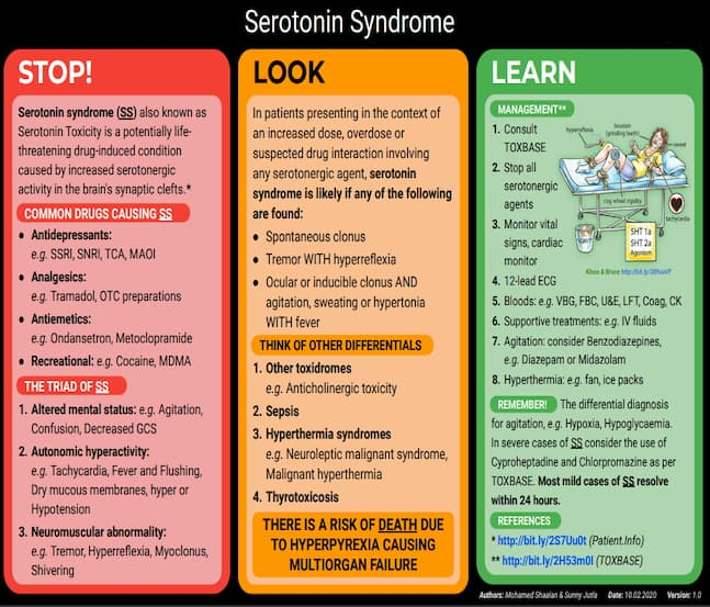 Dealing With Serotonin Syndrome